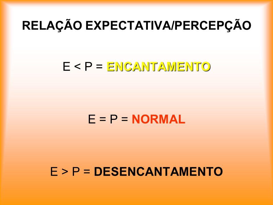 RELAÇÃO EXPECTATIVA/PERCEPÇÃO ENCANTAMENTO E < P = ENCANTAMENTO E = P = NORMAL E > P = DESENCANTAMENTO