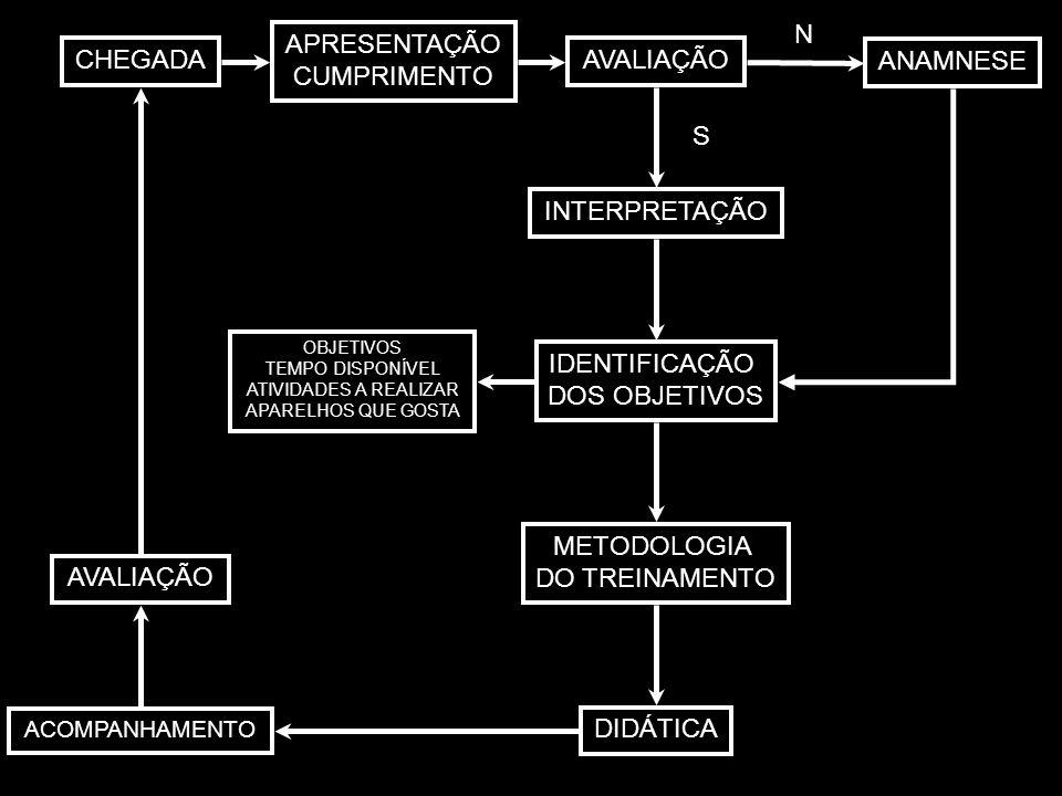 CHEGADA APRESENTAÇÃO CUMPRIMENTO AVALIAÇÃO ANAMNESE INTERPRETAÇÃO IDENTIFICAÇÃO DOS OBJETIVOS METODOLOGIA DO TREINAMENTO AVALIAÇÃO ACOMPANHAMENTO DIDÁ