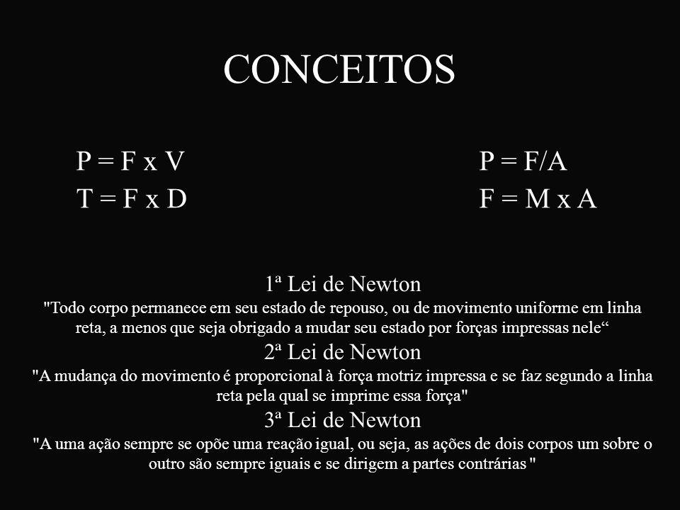 CONCEITOS P = F x VP = F/A T = F x DF = M x A 1ª Lei de Newton