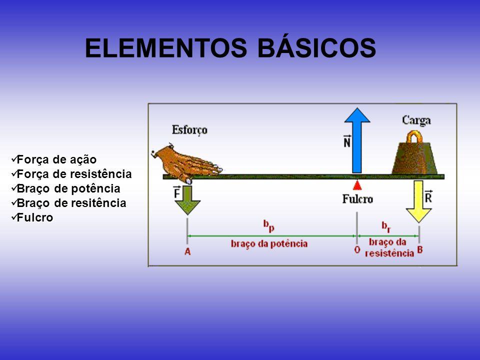 ELEMENTOS BÁSICOS Força de ação Força de resistência Braço de potência Braço de resitência Fulcro