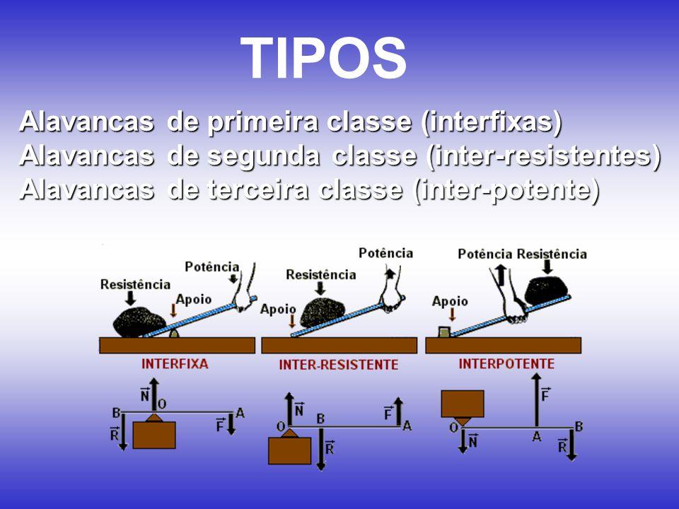 TIPOS Alavancas de primeira classe (interfixas) Alavancas de segunda classe (inter-resistentes) Alavancas de terceira classe (inter-potente)