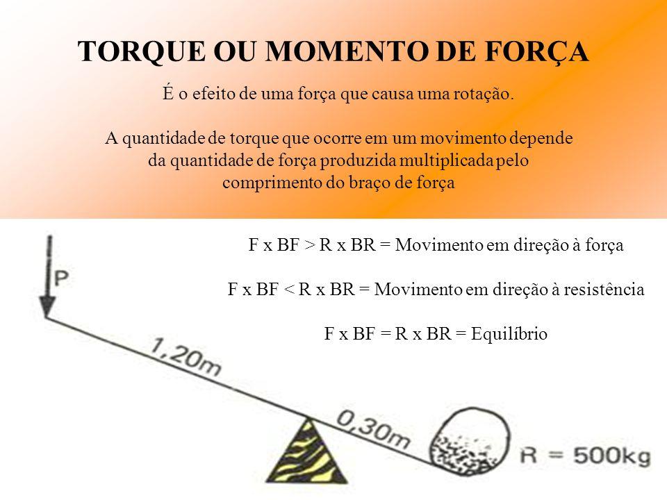 F x BF > R x BR = Movimento em direção à força F x BF < R x BR = Movimento em direção à resistência F x BF = R x BR = Equilíbrio TORQUE OU MOMENTO DE