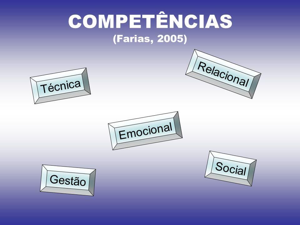 COMPETÊNCIAS (Farias, 2005) Técnica Emocional Relacional Gestão Social