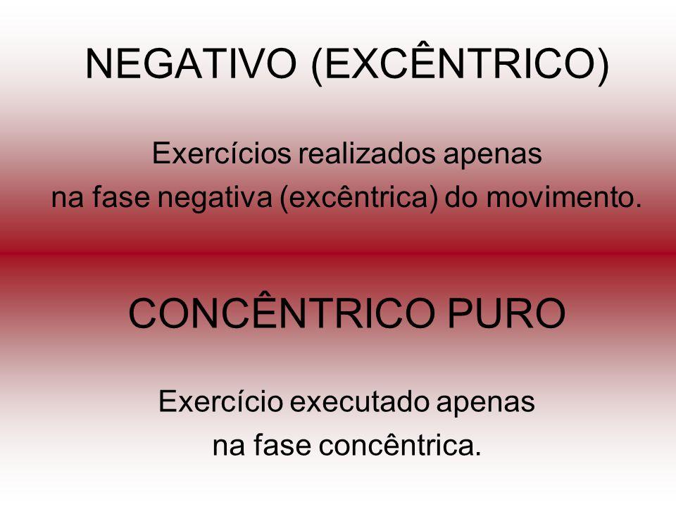 NEGATIVO (EXCÊNTRICO) Exercícios realizados apenas na fase negativa (excêntrica) do movimento. CONCÊNTRICO PURO Exercício executado apenas na fase con
