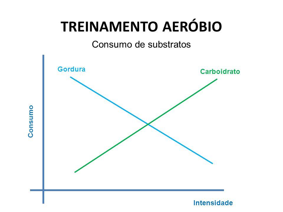 TREINAMENTO AERÓBIO Consumo de substratos Consumo Intensidade Carboidrato Gordura