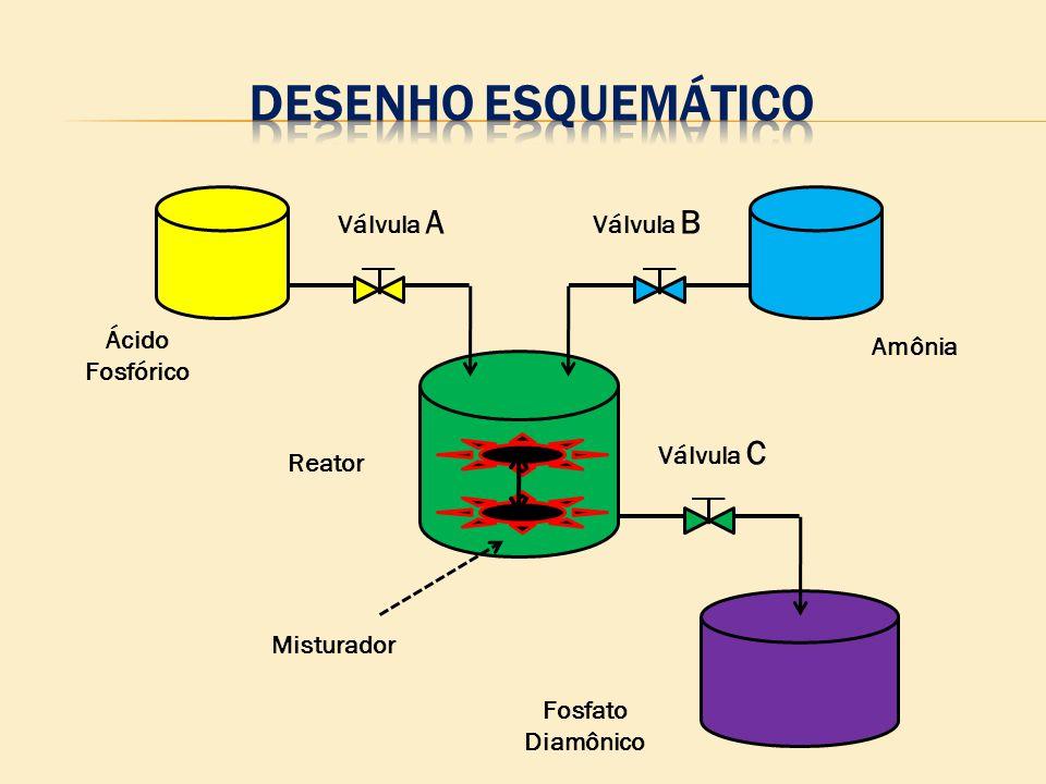 Fosfato Diamônico Ácido Fosfórico Amônia Válvula A Válvula B Válvula C Misturador Reator