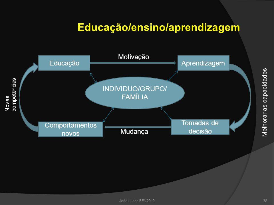 EducaçãoAprendizagem Tomadas de decisão Comportamentos novos INDIVIDUO/GRUPO/ FAMÍLIA Educação/ensino/aprendizagem Melhorar as capacidades Motivação Mudança Novas competências 38João Lucas FEV2010