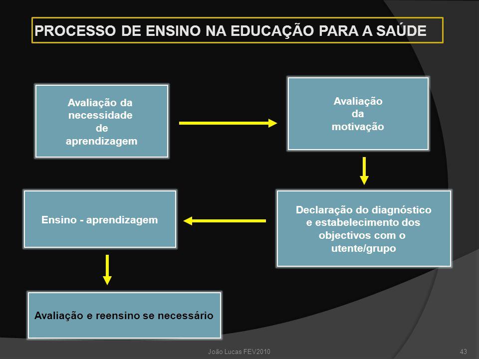 PROCESSO DE ENSINO NA EDUCAÇÃO PARA A SAÚDE Avaliação da necessidade de aprendizagem Avaliação da motivação Declaração do diagnóstico e estabelecimento dos objectivos com o utente/grupo Ensino - aprendizagem Avaliação e reensino se necessário 43João Lucas FEV2010