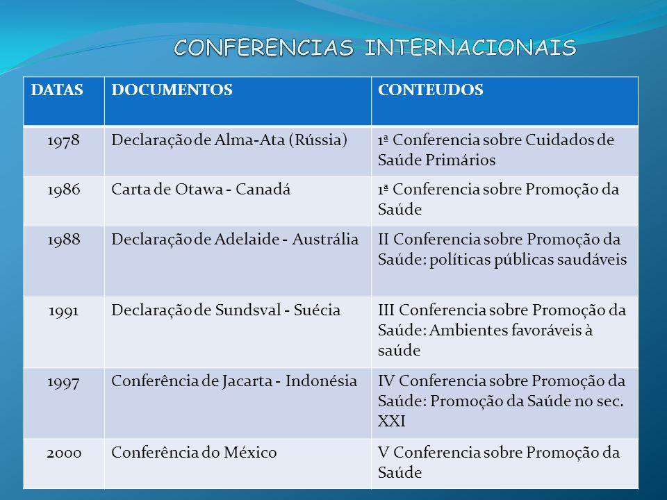 DATASDOCUMENTOSCONTEUDOS 1978Declaração de Alma-Ata (Rússia)1ª Conferencia sobre Cuidados de Saúde Primários 1986Carta de Otawa - Canadá1ª Conferencia