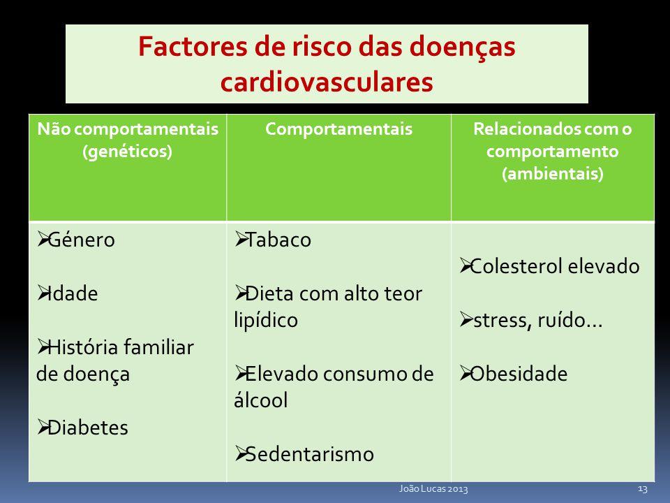 Não comportamentais (genéticos) ComportamentaisRelacionados com o comportamento (ambientais)  Género  Idade  História familiar de doença  Diabetes