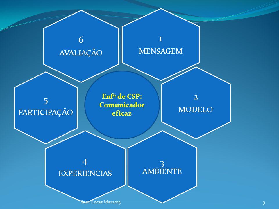 1 MENSAGEM 6 AVALIAÇÃO 5 PARTICIPAÇÃO 2 MODELO 3 AMBIENTE 4 EXPERIENCIAS João Lucas Mar2013 Enfº de CSP: Comunicador eficaz 3
