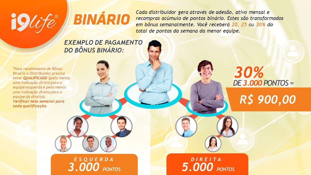 ESQUERDA 3.000 PONTOS DIREITA 5.000 PONTOS R$ 900,00 Cada distribuidor gera através de adesão, ativo mensal e recompras acúmulo de pontos binário. Est