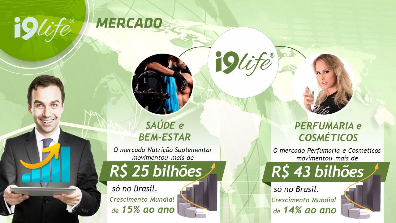 SAÚDE e BEM-ESTAR O mercado Nutrição Suplementar movimentou mais de R$ 25 bilhões só no Brasil. Crescimento Mundial de 15% ao ano PERFUMARIA e COSMÉTI