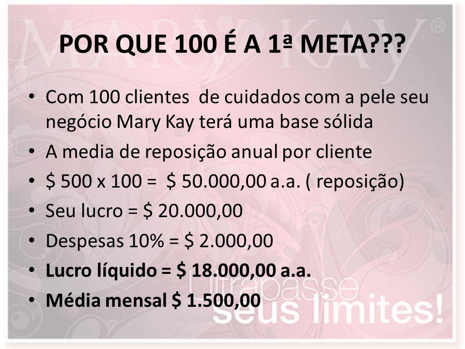 POR QUE 100 É A 1ª META??? Com 100 clientes de cuidados com a pele seu negócio Mary Kay terá uma base sólida A media de reposição anual por cliente $
