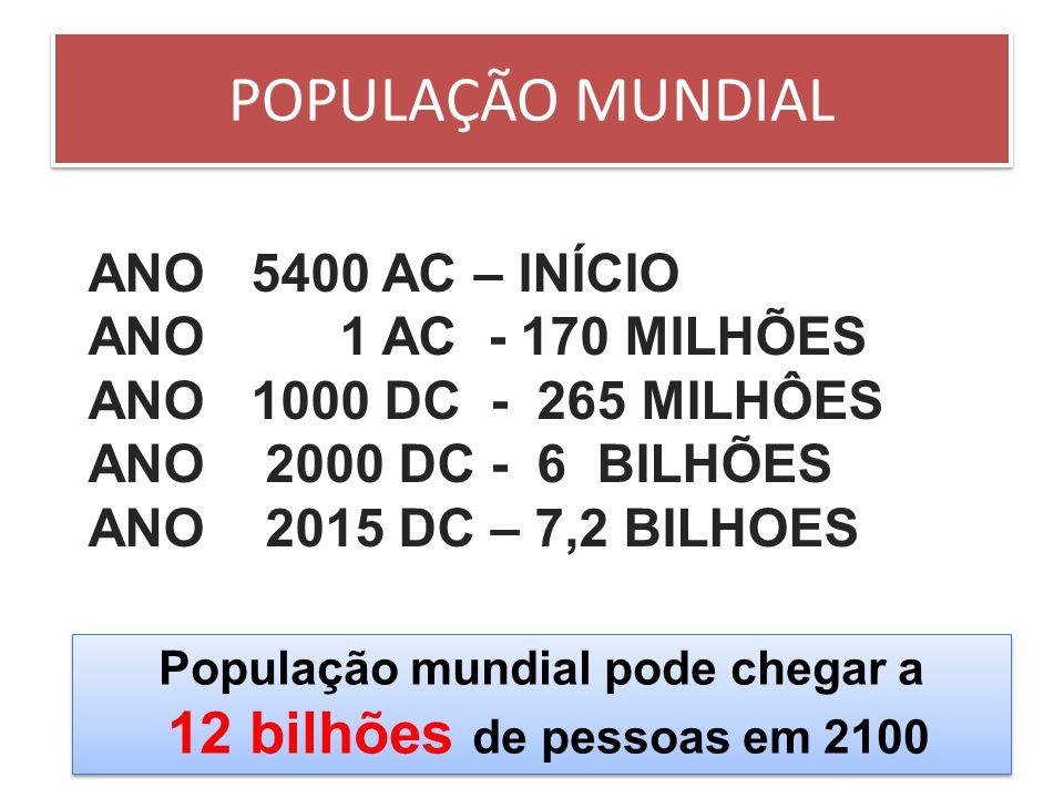 POPULAÇÃO MUNDIAL ANO 5400 AC – INÍCIO ANO 1 AC - 170 MILHÕES ANO 1000 DC - 265 MILHÔES ANO 2000 DC - 6 BILHÕES ANO 2015 DC – 7,2 BILHOES População mu