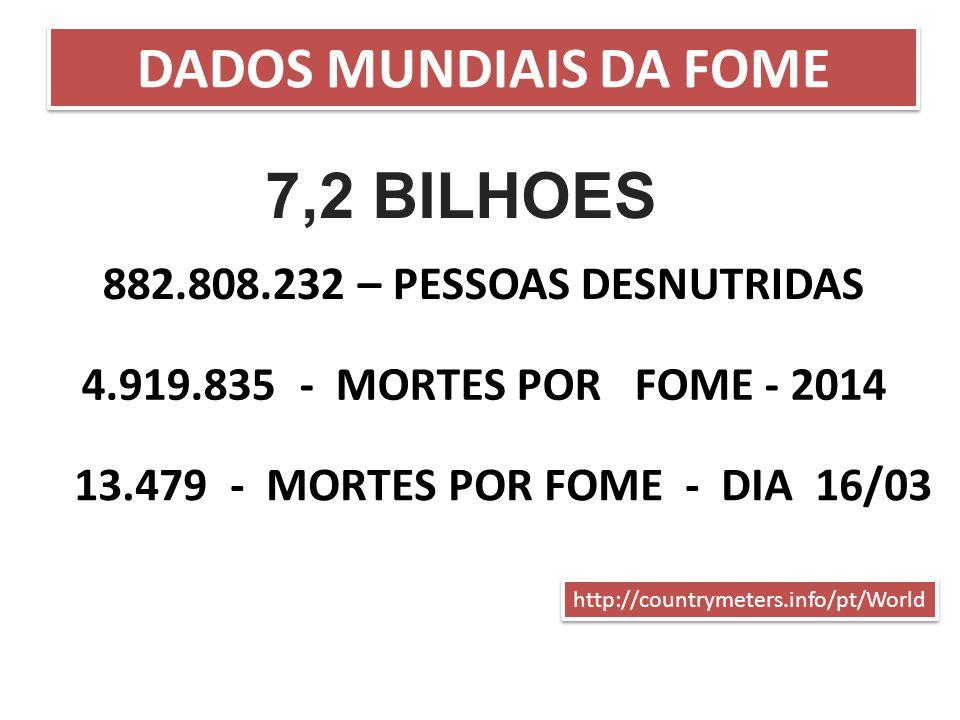 http://countrymeters.info/pt/World DADOS MUNDIAIS DA FOME 13.479 - MORTES POR FOME - DIA 16/03 4.919.835 - MORTES POR FOME - 2014 882.808.232 – PESSOA