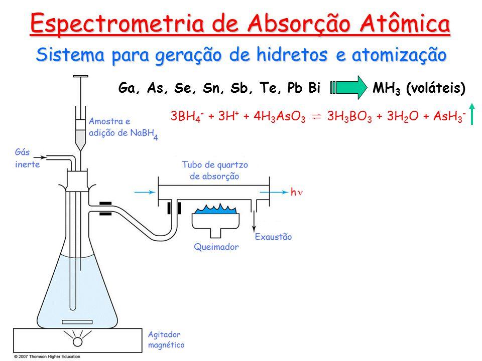 Sistema para geração de hidretos e atomização Espectrometria de Absorção Atômica Ga, As, Se, Sn, Sb, Te, Pb Bi MH 3 (voláteis) 3BH 4 - + 3H + + 4H 3 AsO 3 ⇌ 3H 3 BO 3 + 3H 2 O + AsH 3 -