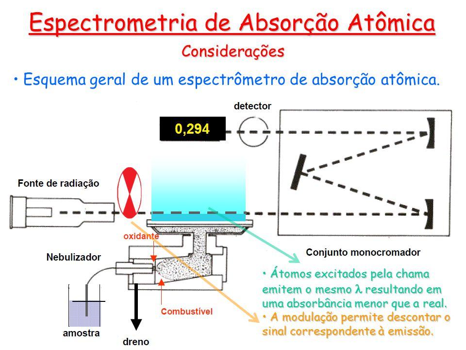 Considerações Esquema geral de um espectrômetro de absorção atômica.