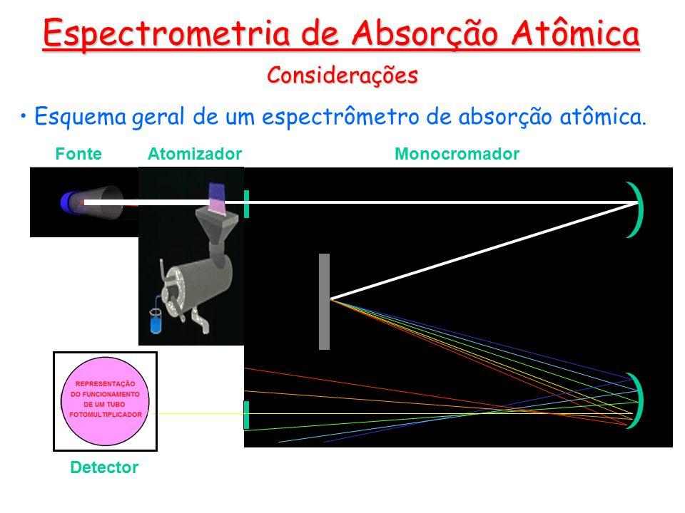 Espectrometria de Absorção Atômica Fonte Atomizador Monocromador Detector Considerações Esquema geral de um espectrômetro de absorção atômica.