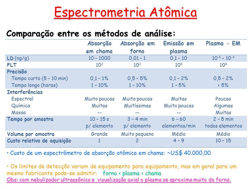 Comparação entre os métodos de análise: Espectrometria Atômica Absorção em chama Absorção em forno Emissão em plasma Plasma - EM LD (ng/g)10 – 10000,01 – 10,1 – 1010 -5 – 10 -4 FLT10 2 10 5 10 8 Precisão Tempo curto (5 – 10 min) Tempo longo (horas) 0,1 – 1% 1 – 10% 0,5 – 5% 1 – 10% 0,1 – 2% 1 – 5% 0,5 – 2% < 5% Interferências Espectral Química Massa Muito poucas Muitas -- Muito poucas Muitíssimas -- Muitas Muito poucas -- Poucas Algumas Muitas Tempo por amostra 10 – 15 s p/ elemento 3 – 4 min p/ elemento 6 – 60 elementos/min 2 – 5 min todos elementos Volume por amostraGrandeMuito pequenoMédio Custo relativo de aquisição124 – 910 – 15 Custo de um espectrômetro de absorção atômica em chama: ~US$ 40.000,00 forno < plasma < chama Os limites de detecção variam de equipamento para equipamento, mas em geral para um mesmo fabricante pode-se admitir: forno < plasma < chama Obs: com nebulizador ultrassônico e visualização axial o plasma se aproxima muito do forno.