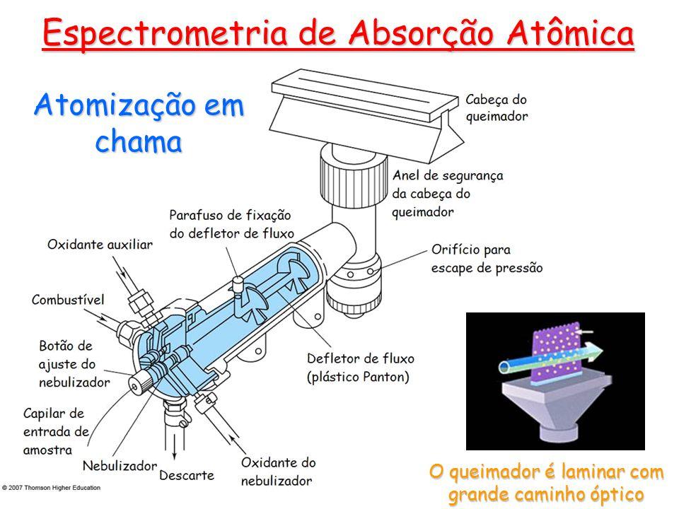 Atomização em chama O queimador é laminar com grande caminho óptico