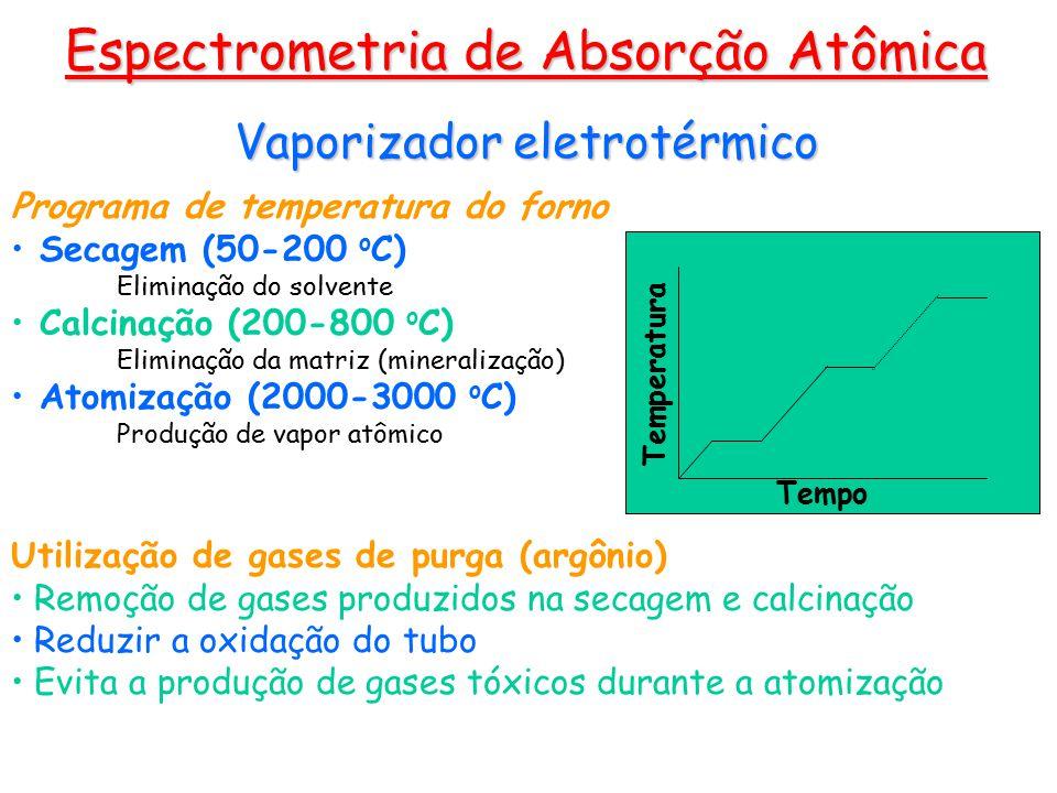 Espectrometria de Absorção Atômica Vaporizador eletrotérmico Programa de temperatura do forno Secagem (50-200 o C) Eliminação do solvente Calcinação (200-800 o C) Eliminação da matriz (mineralização) Atomização (2000-3000 o C) Produção de vapor atômico Utilização de gases de purga (argônio) Remoção de gases produzidos na secagem e calcinação Reduzir a oxidação do tubo Evita a produção de gases tóxicos durante a atomização Tempo Temperatura