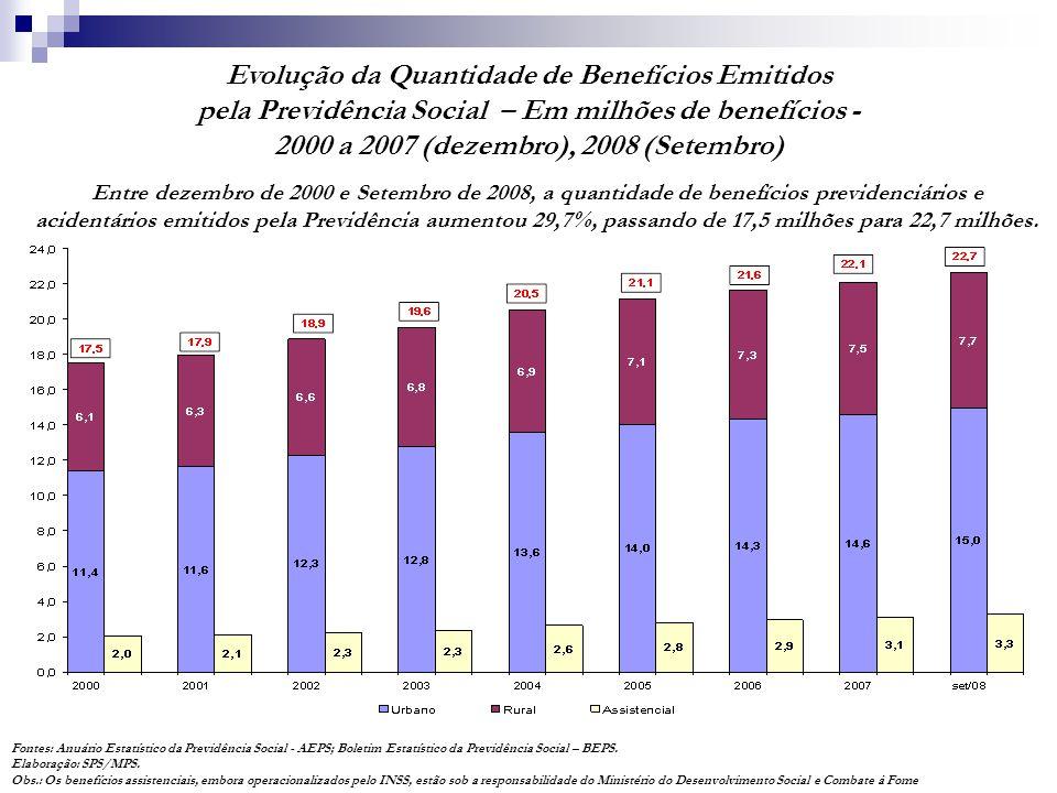 Entre dezembro de 2000 e Setembro de 2008, a quantidade de benefícios previdenciários e acidentários emitidos pela Previdência aumentou 29,7%, passand