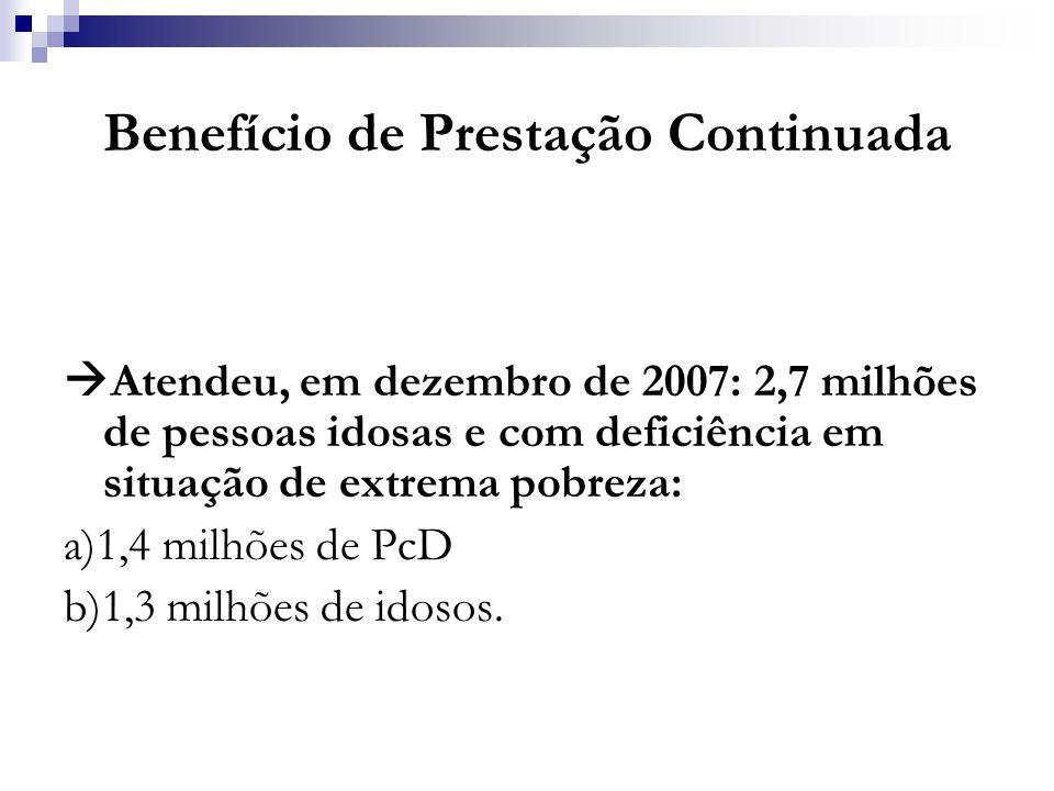 Benefício de Prestação Continuada  Atendeu, em dezembro de 2007: 2,7 milhões de pessoas idosas e com deficiência em situação de extrema pobreza: a)1,