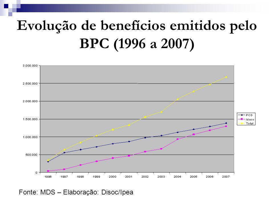 Evolução de benefícios emitidos pelo BPC (1996 a 2007) Fonte: MDS – Elaboração: Disoc/Ipea