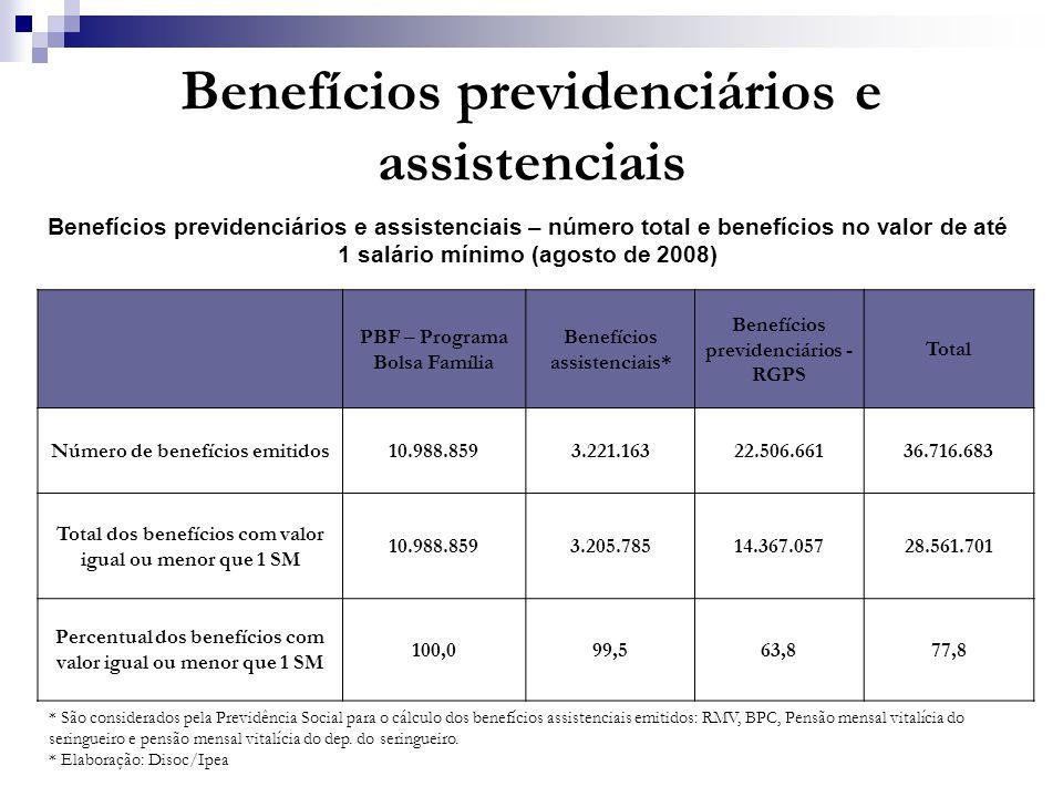 Benefícios previdenciários e assistenciais Benefícios previdenciários e assistenciais – número total e benefícios no valor de até 1 salário mínimo (ag