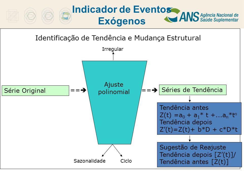 Indicador de Eventos Exógenos Ajuste polinomial ==  Séries de Tendência Sugestão de Reajuste Tendência depois [Z'(t)]/ Tendência antes [Z(t)] Tendênc