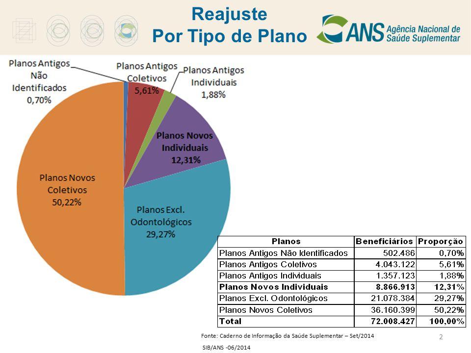 2 Reajuste Por Tipo de Plano Fonte: Caderno de Informação da Saúde Suplementar – Set/2014 SIB/ANS -06/2014