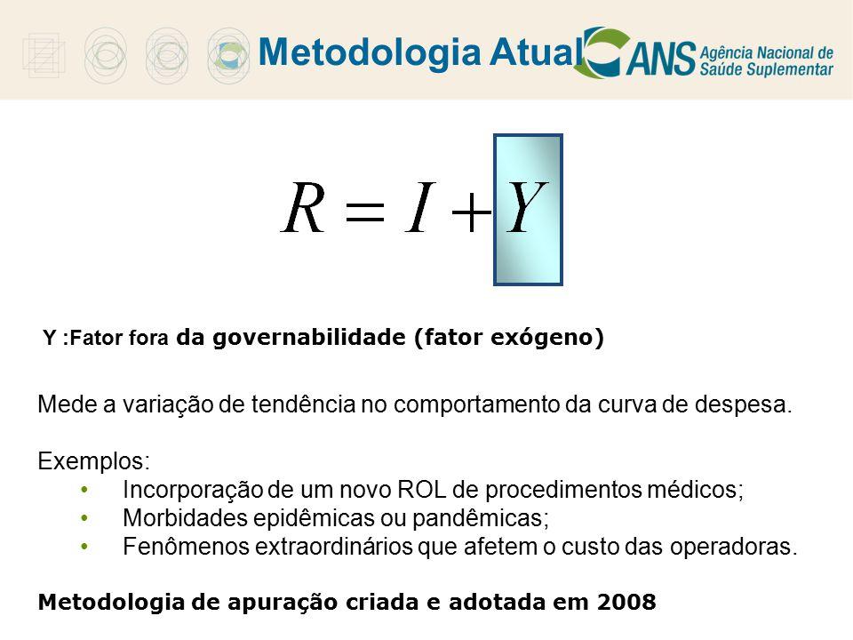 Metodologia Atual Y :Fator fora da governabilidade (fator exógeno) Mede a variação de tendência no comportamento da curva de despesa. Exemplos: Incorp