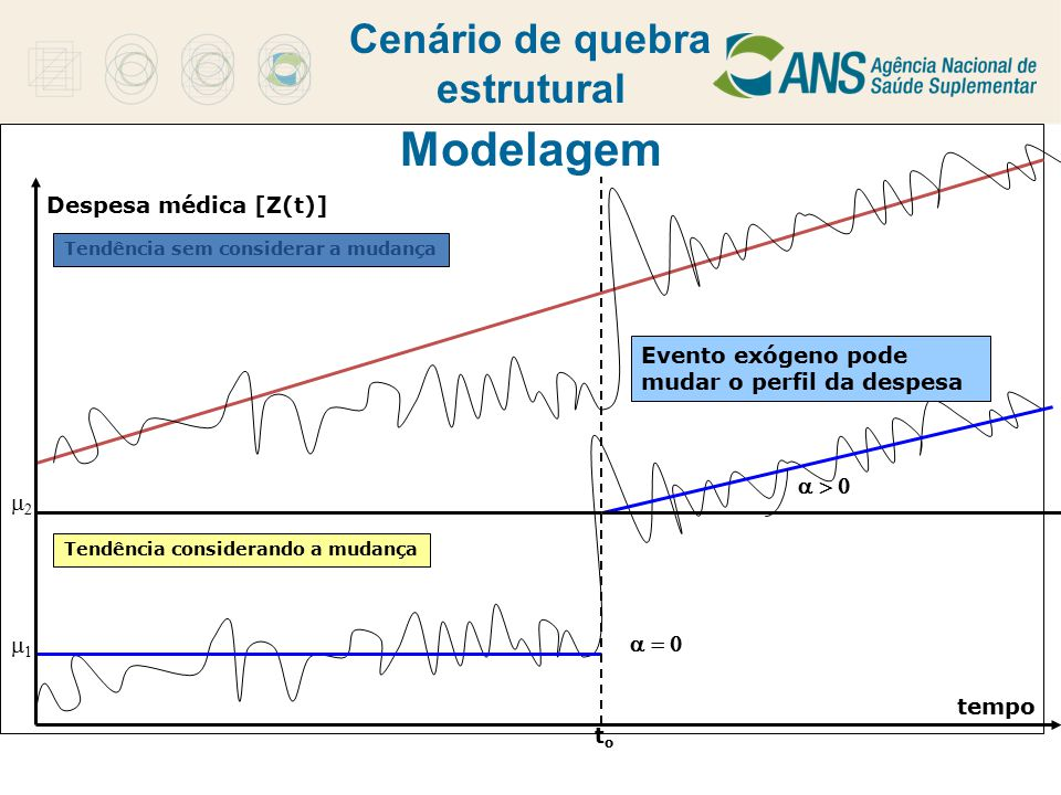 Cenário de quebra estrutural tempo Despesa médica [Z(t)] toto Evento exógeno pode mudar o perfil da despesa    Tendência considerando a m