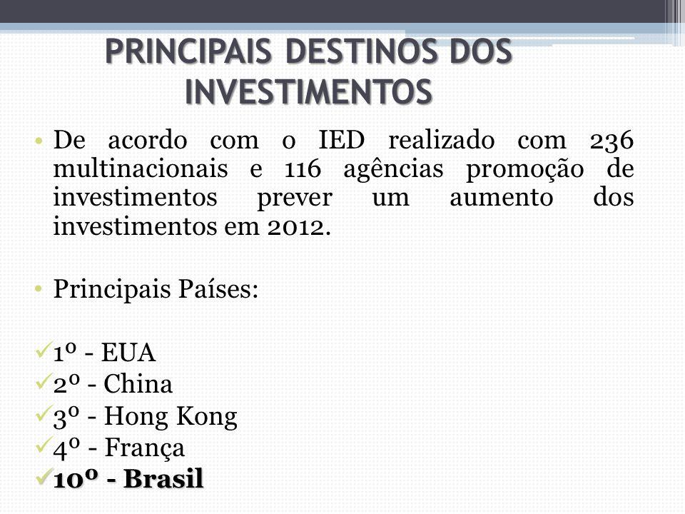 PRINCIPAIS DESTINOS DOS INVESTIMENTOS De acordo com o IED realizado com 236 multinacionais e 116 agências promoção de investimentos prever um aumento