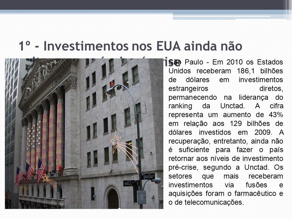 1º - Investimentos nos EUA ainda não voltaram ao nível pré-crise São Paulo - Em 2010 os Estados Unidos receberam 186,1 bilhões de dólares em investime