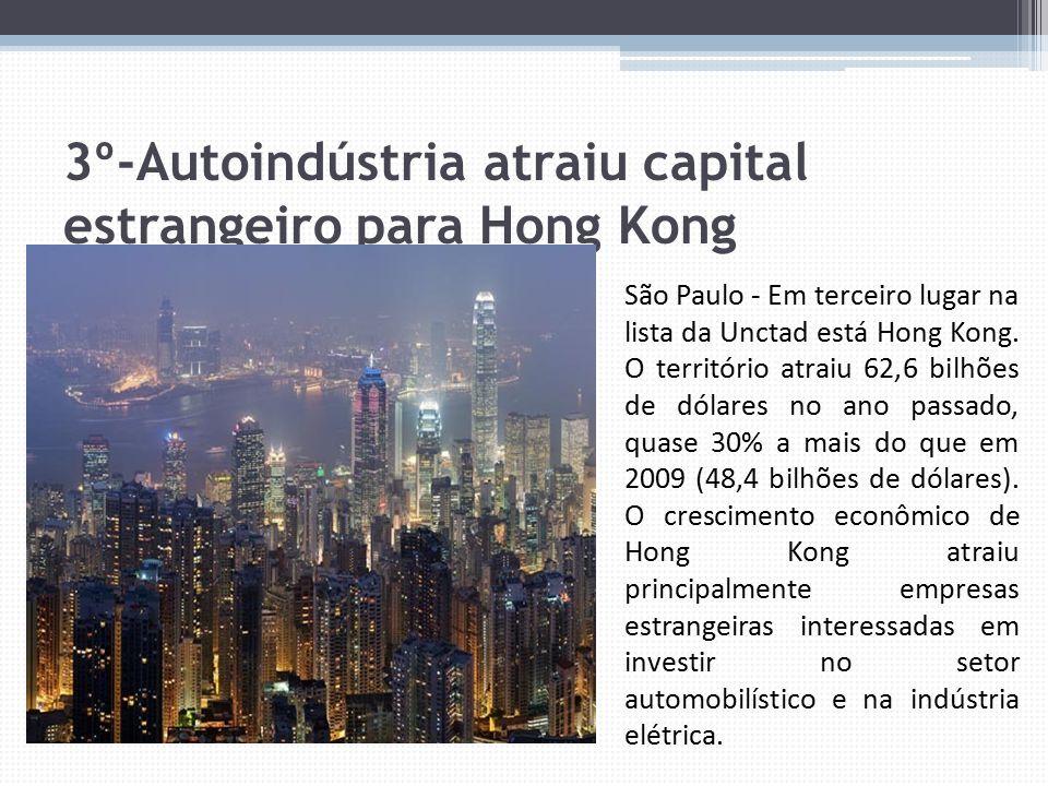 3º-Autoindústria atraiu capital estrangeiro para Hong Kong São Paulo - Em terceiro lugar na lista da Unctad está Hong Kong. O território atraiu 62,6 b