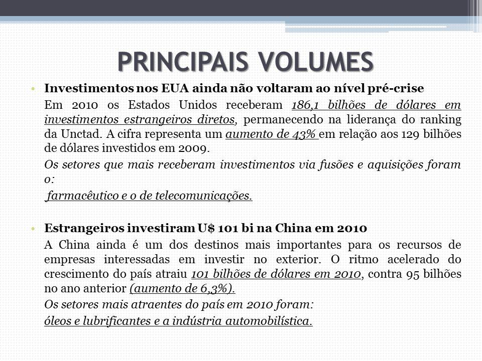 PRINCIPAIS VOLUMES Investimentos nos EUA ainda não voltaram ao nível pré-crise Em 2010 os Estados Unidos receberam 186,1 bilhões de dólares em investi