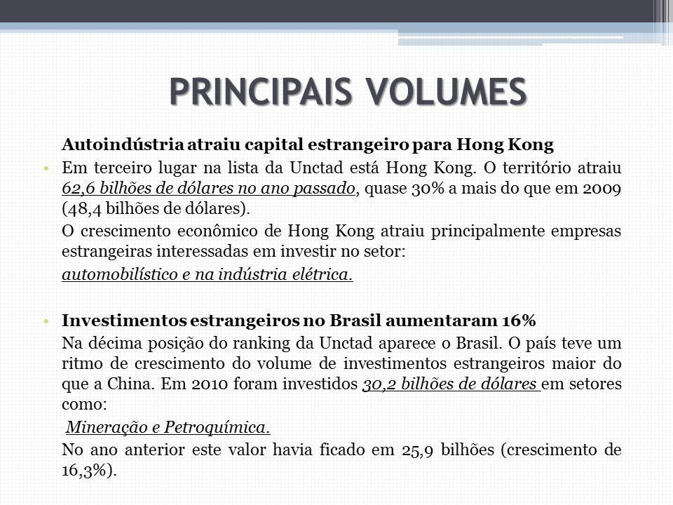 Autoindústria atraiu capital estrangeiro para Hong Kong Em terceiro lugar na lista da Unctad está Hong Kong. O território atraiu 62,6 bilhões de dólar