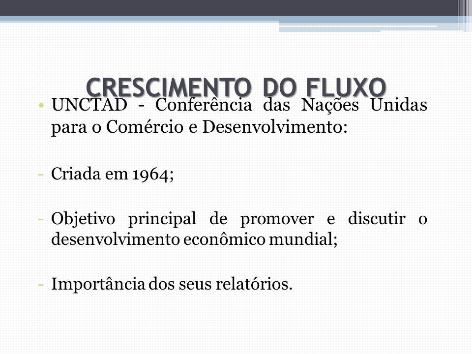 CRESCIMENTO DO FLUXO UNCTAD - Conferência das Nações Unidas para o Comércio e Desenvolvimento: -Criada em 1964; -Objetivo principal de promover e disc