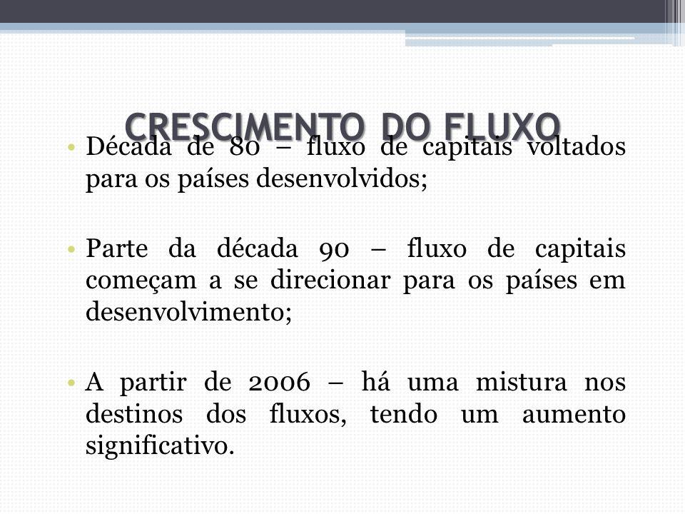 Década de 80 – fluxo de capitais voltados para os países desenvolvidos; Parte da década 90 – fluxo de capitais começam a se direcionar para os países