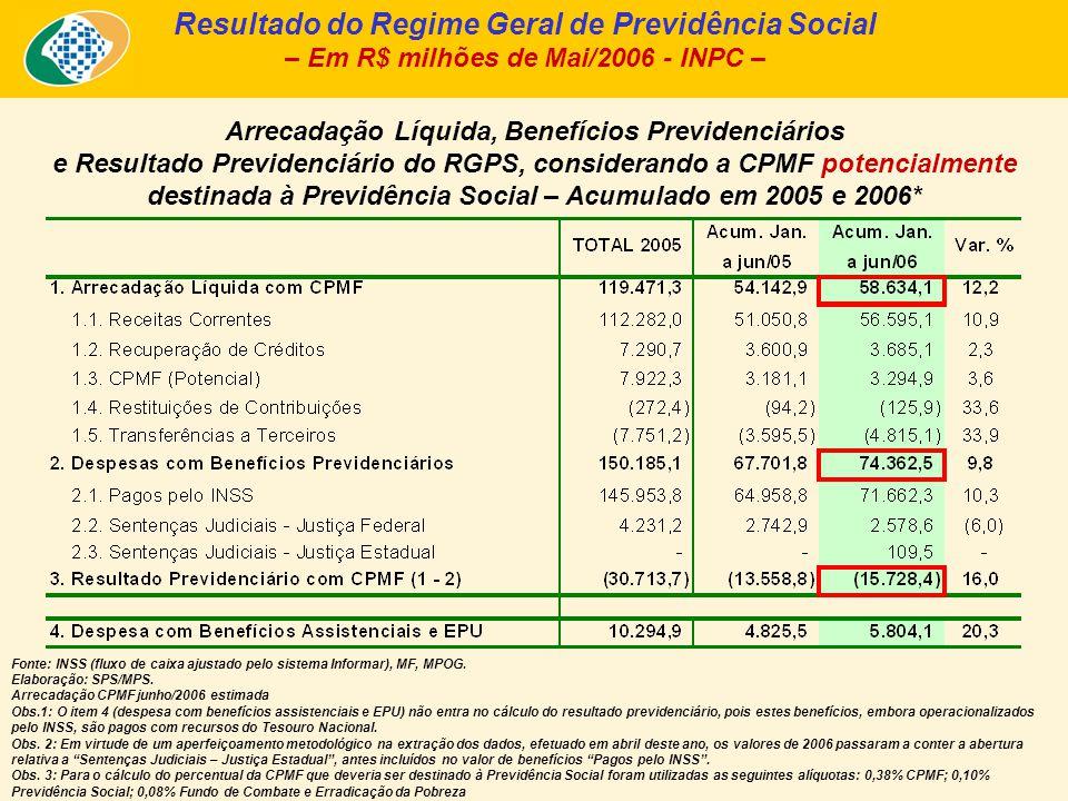 Arrecadação Líquida, Benefícios Previdenciários e Resultado Previdenciário do RGPS, considerando a CPMF potencialmente destinada à Previdência Social
