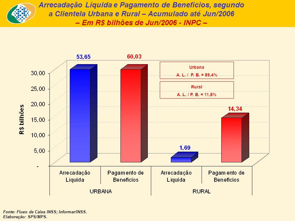 Arrecadação Líquida e Pagamento de Benefícios, segundo a Clientela Urbana e Rural – Acumulado até Jun/2006 – Em R$ bilhões de Jun/2006 - INPC – Fonte: