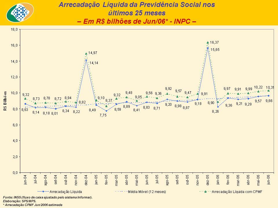 Arrecadação Líquida da Previdência Social nos últimos 25 meses – Em R$ bilhões de Jun/06* - INPC – Fonte: INSS (fluxo de caixa ajustado pelo sistema Informar).