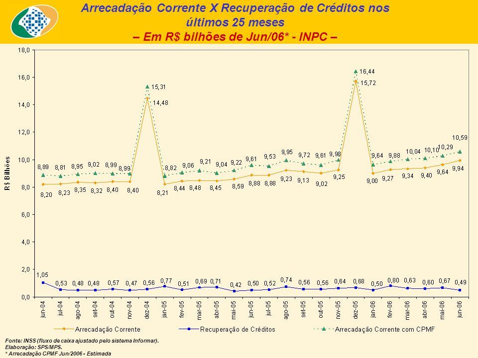 Arrecadação Corrente X Recuperação de Créditos nos últimos 25 meses – Em R$ bilhões de Jun/06* - INPC – Fonte: INSS (fluxo de caixa ajustado pelo sist