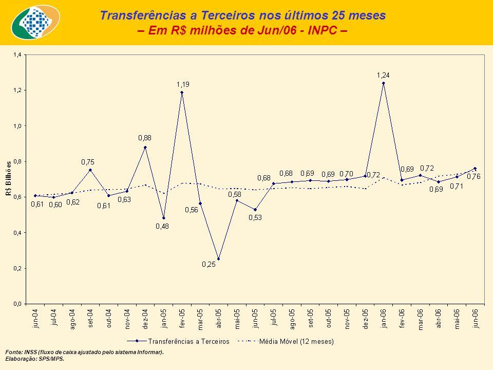 Transferências a Terceiros nos últimos 25 meses – Em R$ milhões de Jun/06 - INPC – Fonte: INSS (fluxo de caixa ajustado pelo sistema Informar). Elabor