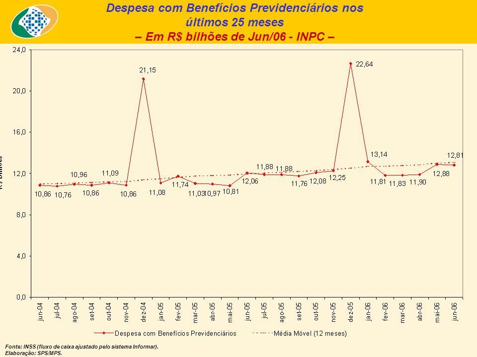 Despesa com Benefícios Previdenciários nos últimos 25 meses – Em R$ bilhões de Jun/06 - INPC – Fonte: INSS (fluxo de caixa ajustado pelo sistema Infor