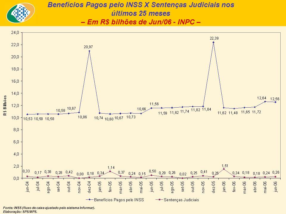 Benefícios Pagos pelo INSS X Sentenças Judiciais nos últimos 25 meses – Em R$ bilhões de Jun/06 - INPC – Fonte: INSS (fluxo de caixa ajustado pelo sis