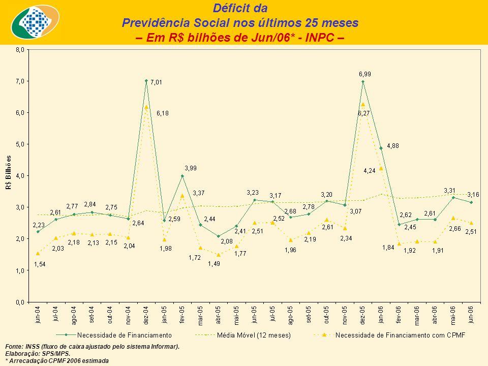 Déficit da Previdência Social nos últimos 25 meses – Em R$ bilhões de Jun/06* - INPC – Fonte: INSS (fluxo de caixa ajustado pelo sistema Informar).