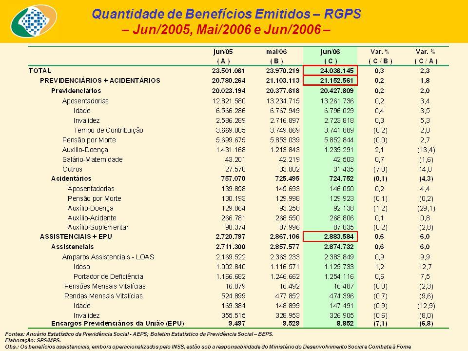 Quantidade de Benefícios Emitidos – RGPS – Jun/2005, Mai/2006 e Jun/2006 – Fontes: Anuário Estatístico da Previdência Social - AEPS; Boletim Estatísti